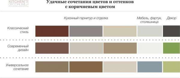 сочетание коричневого с дургими цветами в интерьере кухни