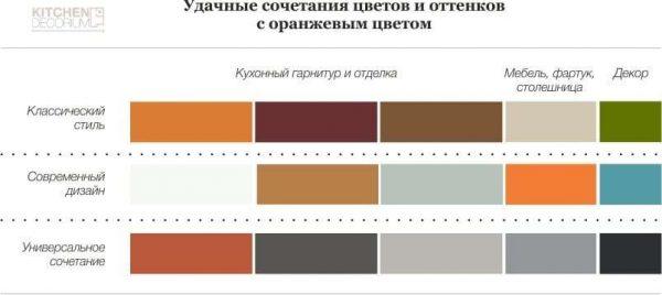 сочетание оранжевого цвета с другими в интерьере кухни