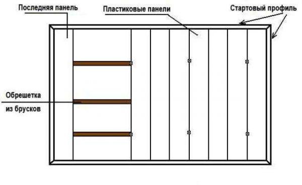 монтаж панелей пвх каркасным способом