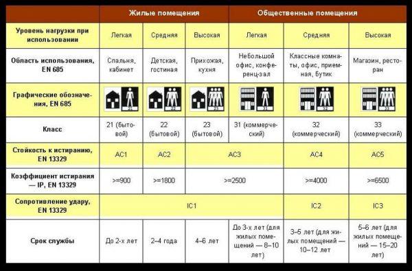 5 классов износостойкости плитки